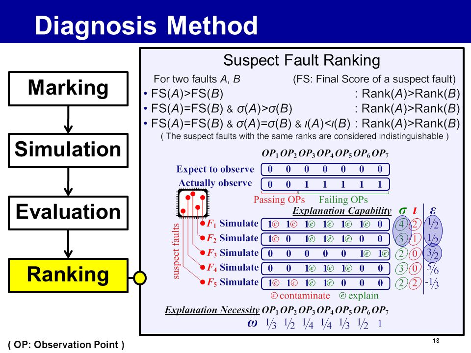 18 Diagnosis Method Marking Simulation Evaluation Ranking Suspect Fault Ranking ( OP: Observation Point )