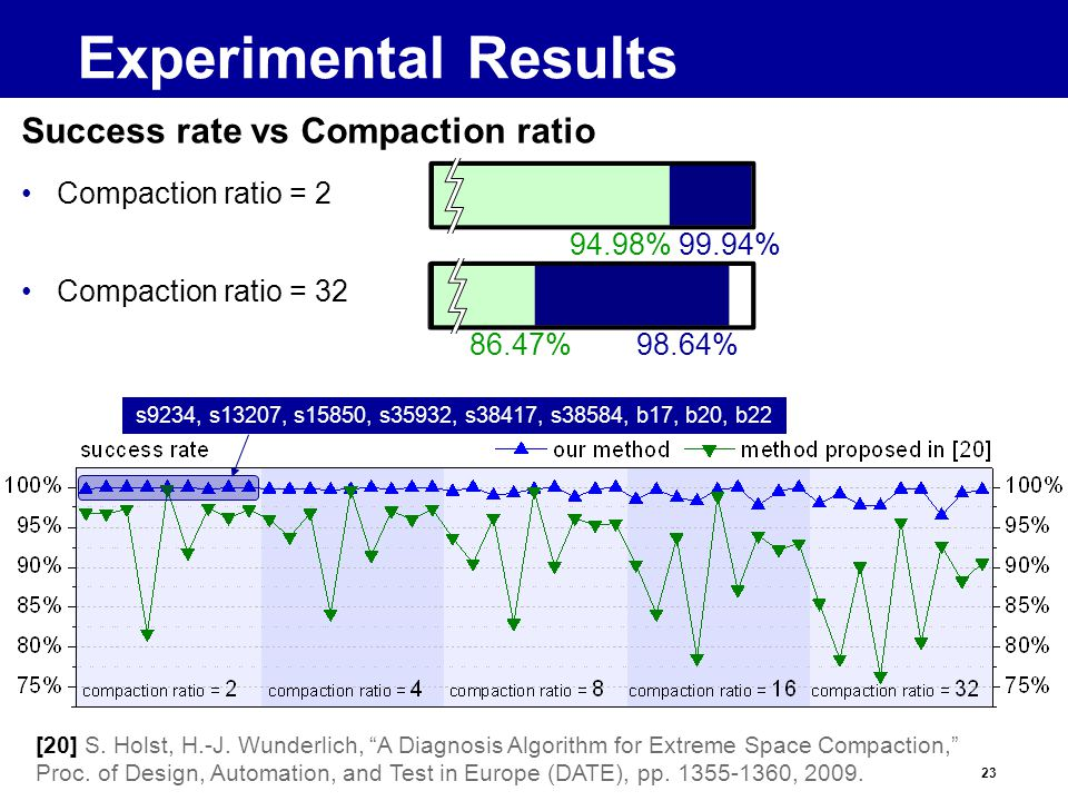 23 Success rate vs Compaction ratio Compaction ratio = 2 Compaction ratio = 32 Experimental Results [20] S.