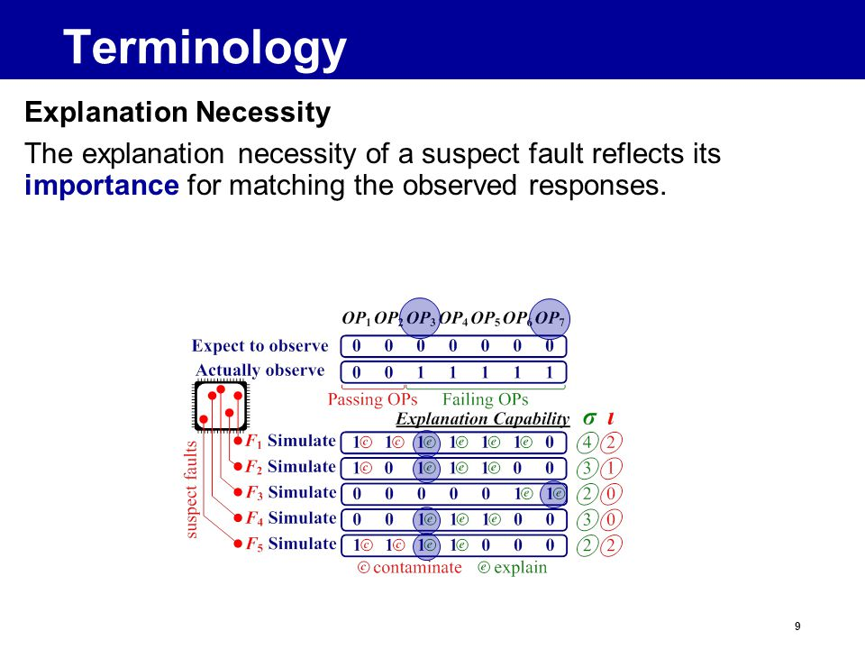 9 Terminology Explanation Necessity The explanation necessity of a suspect fault reflects its importance for matching the observed responses.