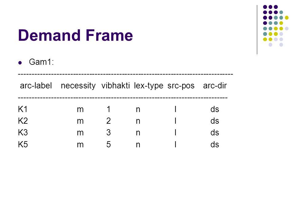 Demand Frame Gam1: ------------------------------------------------------------------------------- arc-label necessity vibhakti lex-type src-pos arc-dir ----------------------------------------------------------------------------- K1m1n l ds K2m2n l ds K3m3n l ds K5m5n l ds