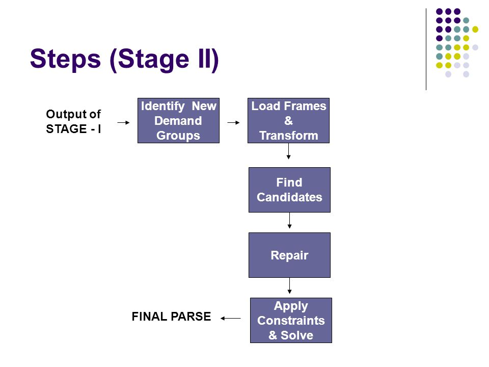 Steps (Stage II) Identify New Demand Groups Load Frames & Transform Find Candidates Apply Constraints & Solve FINAL PARSE Repair Output of STAGE - I