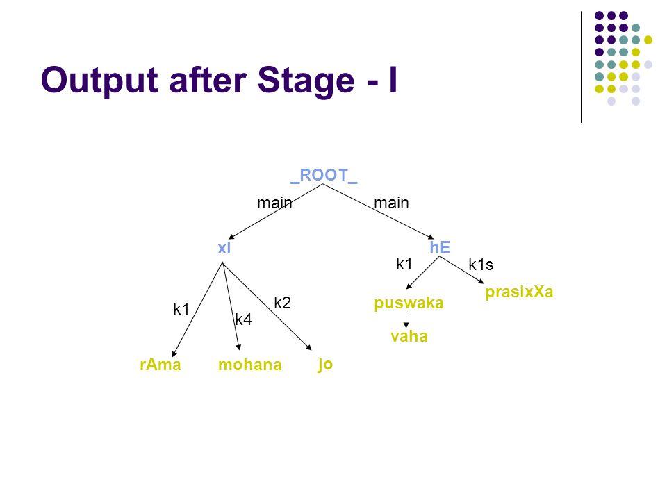 Output after Stage - I xI puswaka mohanarAma k2 k4 k1 _ROOT_ jo hE k1 prasixXa k1s main vaha