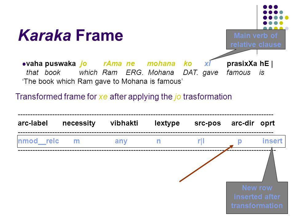 Karaka Frame vaha puswaka jo rAma ne mohana ko xI prasixXa hE | that book which Ram ERG.