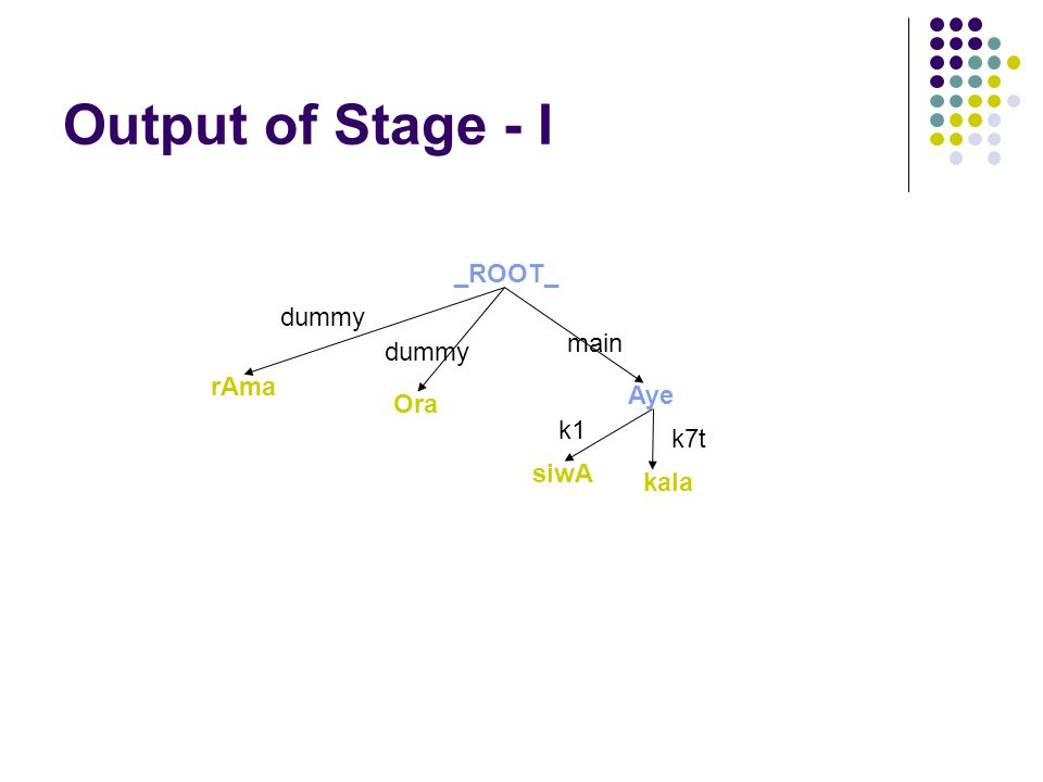 Output of Stage - I rAma _ROOT_ Aye k1 siwA Ora kala k7t dummy main