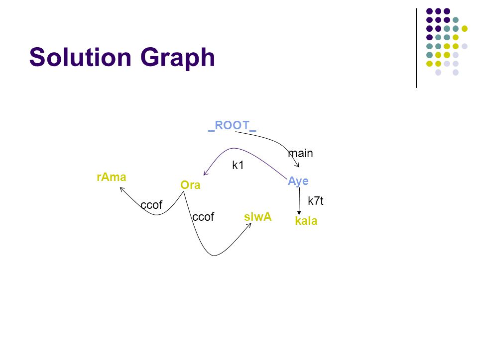 Solution Graph rAma _ROOT_ Aye siwA Ora kala k7t main k1 ccof
