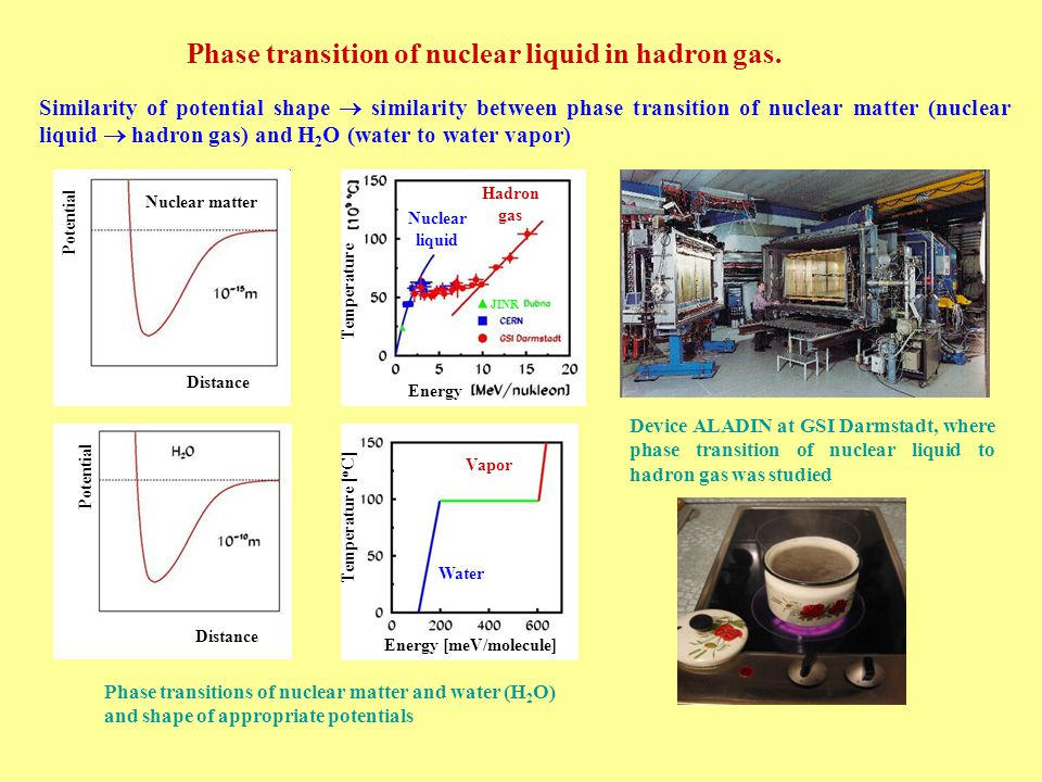 Phase transition of nuclear liquid in hadron gas.