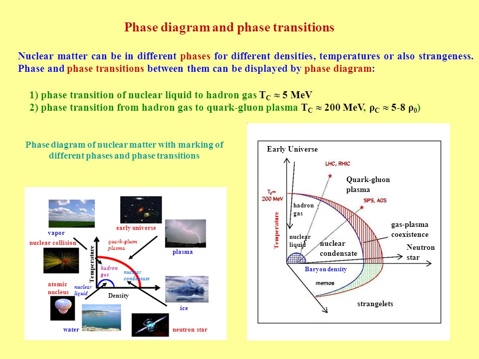 Phase transitions.