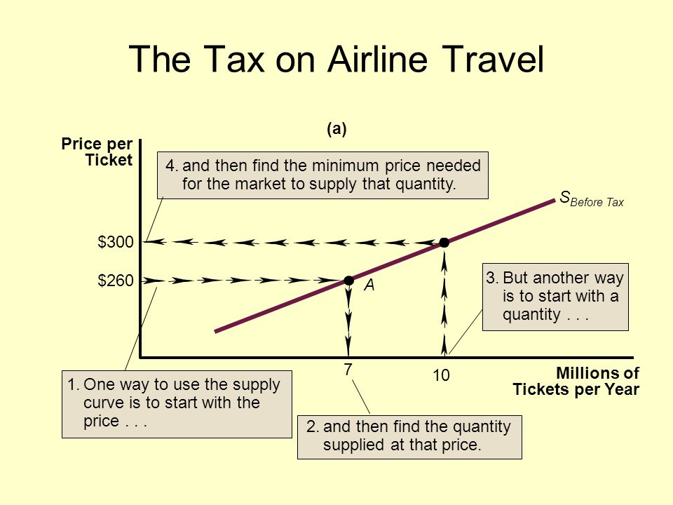 The Tax on Airline Travel $300 $260 7 S Before Tax A Millions of Tickets per Year Price per Ticket (a) 10 1.One way to use the supply curve is to start with the price...