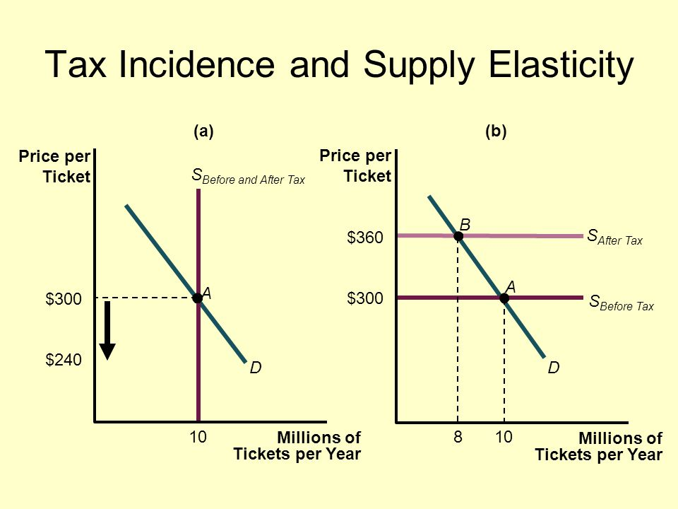 Tax Incidence and Supply Elasticity $300 $240 $360 $300 10 8 D A D A B (a) Millions of Tickets per Year Price per Ticket (b) Price per Ticket Millions of Tickets per Year S Before and After Tax S After Tax S Before Tax