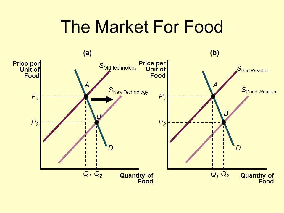The Market For Food P1P1 Q1Q1 D S Old Technology Q2Q2 P2P2 A B P1P1 Q1Q1 D A B Q2Q2 P2P2 S New Technology (a)(b) Quantity of Food Price per Unit of Food Quantity of Food S Bad Weather S Good Weather