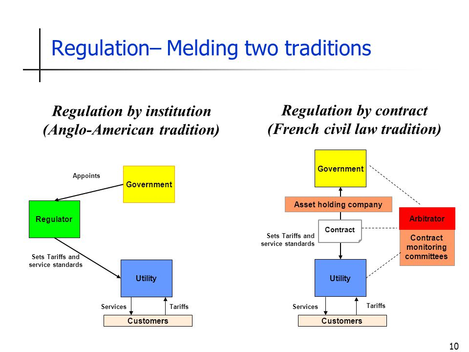 10 Regulation– Melding two traditions Government Customers Services Utility Tariffs Government Utility Regulator Customers Services Sets Tariffs and service standards Tariffs Appoints Asset holding company Contract monitoring committees Contract Sets Tariffs and service standards Regulation by institution (Anglo-American tradition) Arbitrator Regulation by contract (French civil law tradition)