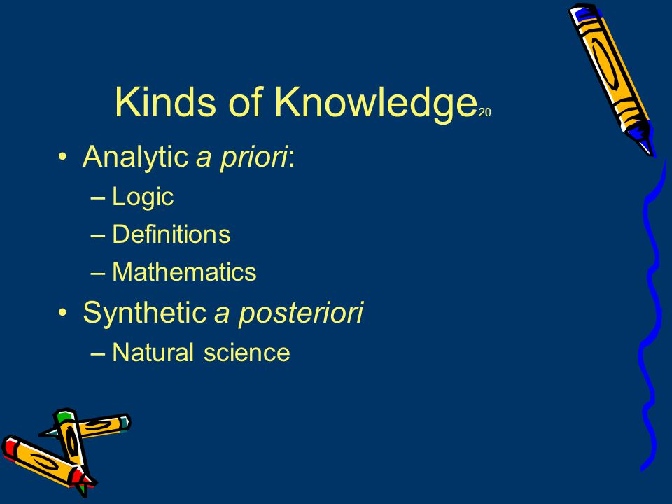 Kinds of Knowledge 20 Analytic a priori: –Logic –Definitions –Mathematics Synthetic a posteriori –Natural science