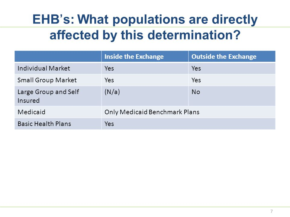 EHB's: What populations are directly affected by this determination? Inside the ExchangeOutside the Exchange Individual MarketYes Small Group MarketYe