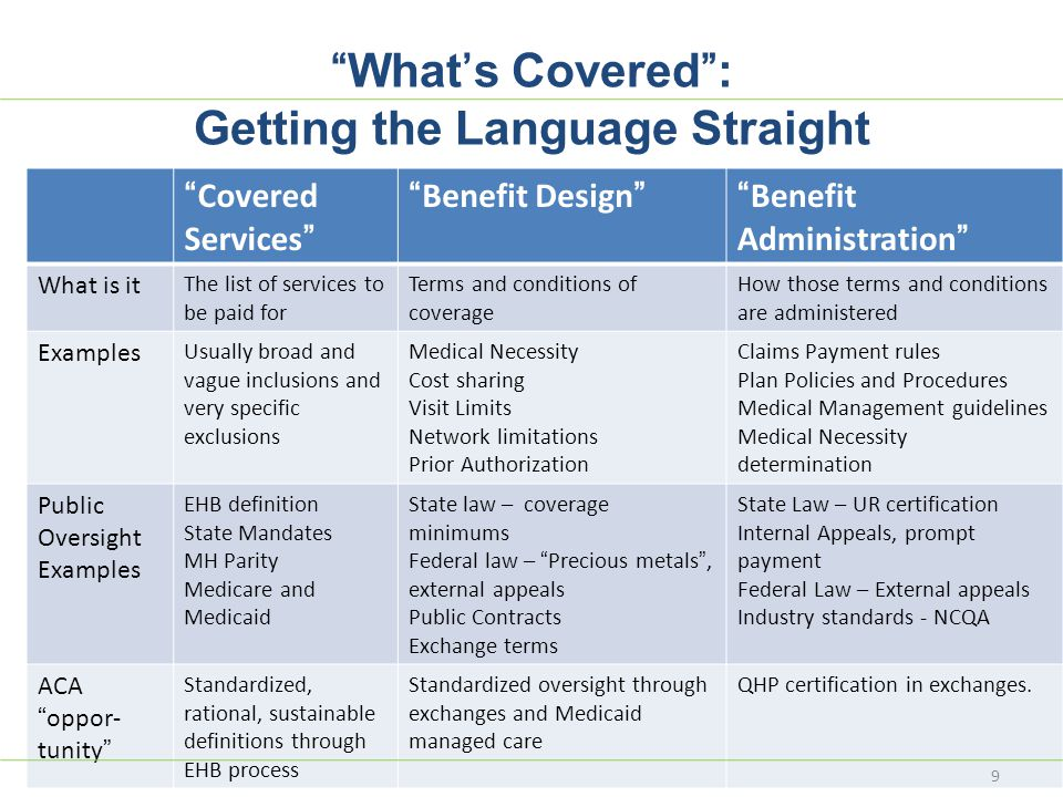 What's Covered : Getting the Language Straight Covered Services Benefit Design Benefit Administration What is it The list of services to be paid for Terms and conditions of coverage How those terms and conditions are administered Examples Usually broad and vague inclusions and very specific exclusions Medical Necessity Cost sharing Visit Limits Network limitations Prior Authorization Claims Payment rules Plan Policies and Procedures Medical Management guidelines Medical Necessity determination Public Oversight Examples EHB definition State Mandates MH Parity Medicare and Medicaid State law – coverage minimums Federal law – Precious metals , external appeals Public Contracts Exchange terms State Law – UR certification Internal Appeals, prompt payment Federal Law – External appeals Industry standards - NCQA ACA oppor- tunity Standardized, rational, sustainable definitions through EHB process Standardized oversight through exchanges and Medicaid managed care QHP certification in exchanges.