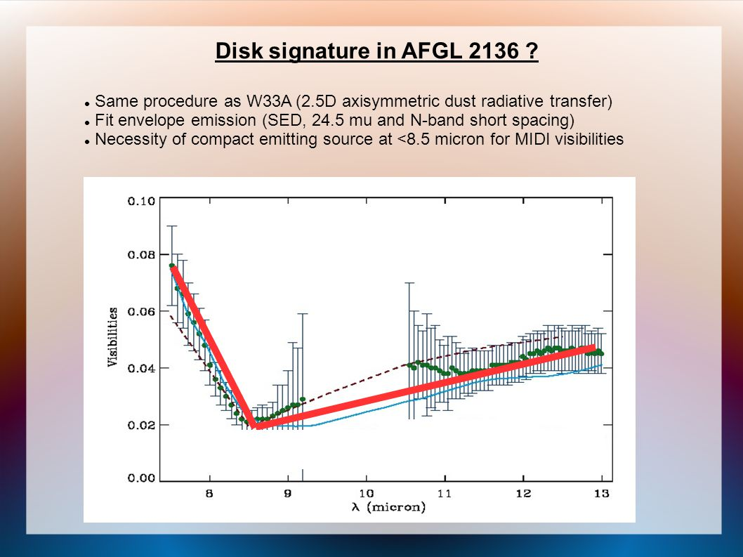 Same procedure as W33A (2.5D axisymmetric dust radiative transfer) Fit envelope emission (SED, 24.5 mu and N-band short spacing) Necessity of compact emitting source at <8.5 micron for MIDI visibilities Disk signature in AFGL 2136 ?