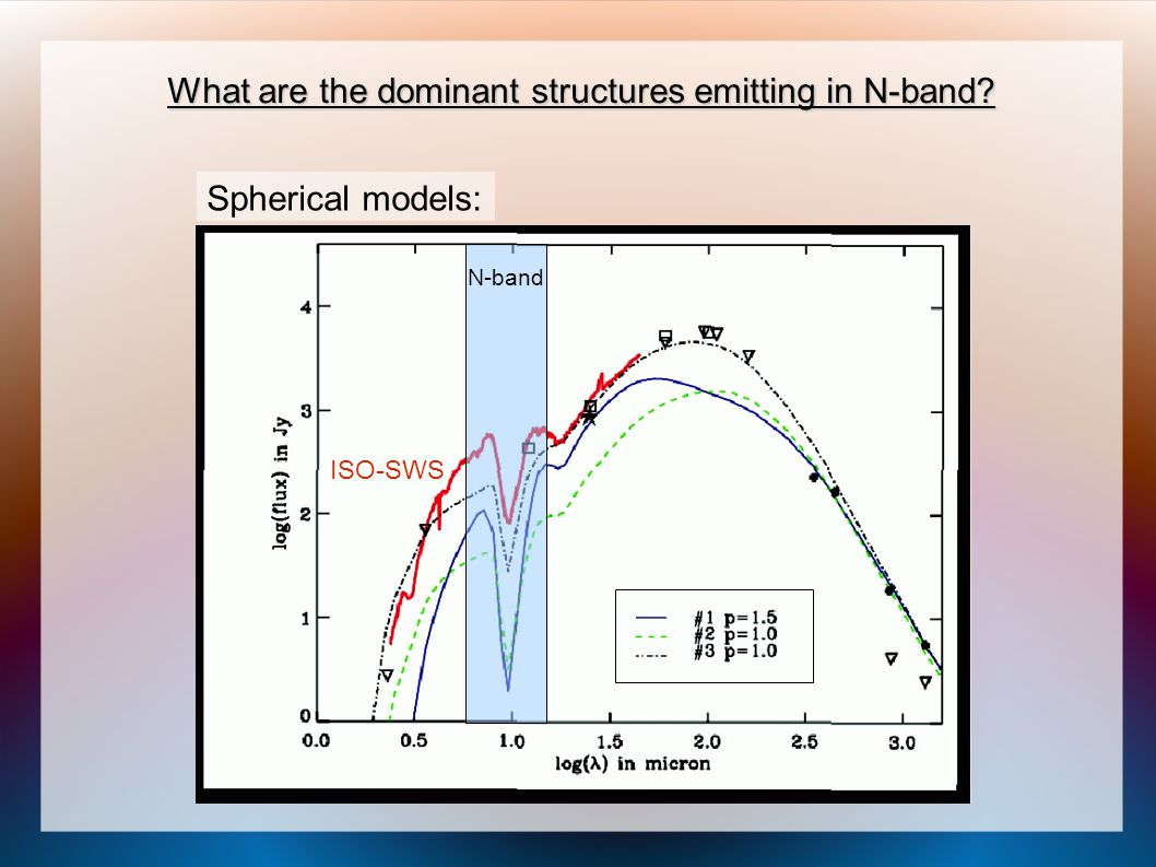 What are the dominant structures emitting in N-band? Spherical models: ISO-SWS N-band