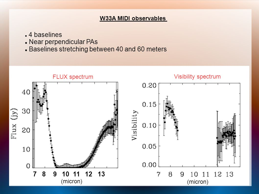 Near future with VLTI PIONIER : 4 beam combiner H & K bands, R=40 Commissioning & early science November 2010 (JP Berger et al.