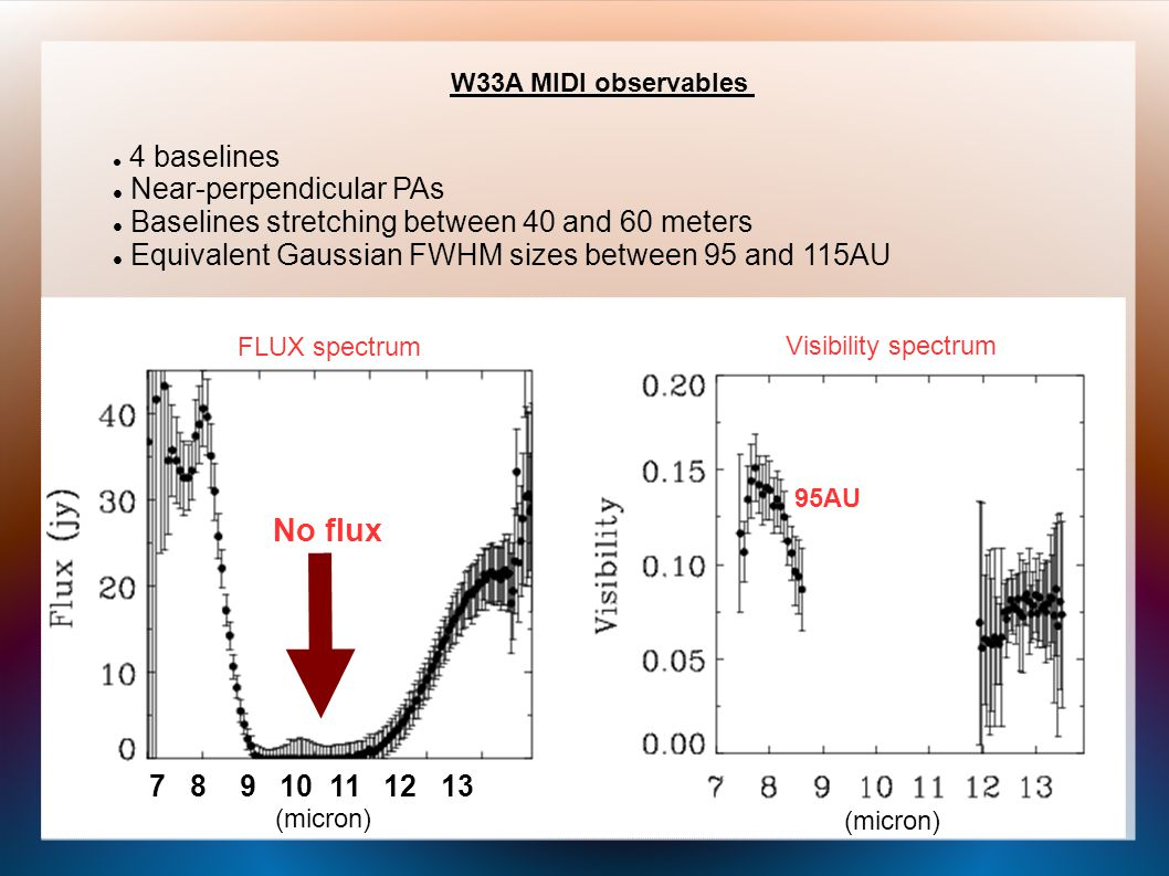 W33A MIDI observables 7 8 9 10 11 12 13 FLUX spectrum Visibility spectrum (micron) 4 baselines Near-perpendicular PAs Baselines stretching between 40 and 60 meters Equivalent Gaussian FWHM sizes between 95 and 115AU No flux 95AU