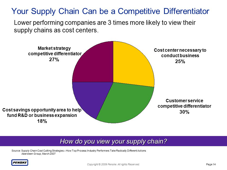 Copyright © 2009 Penske. All rights Reserved.Page 14 Your Supply Chain Can be a Competitive Differentiator Source: Supply Chain Cost Cutting Strategie
