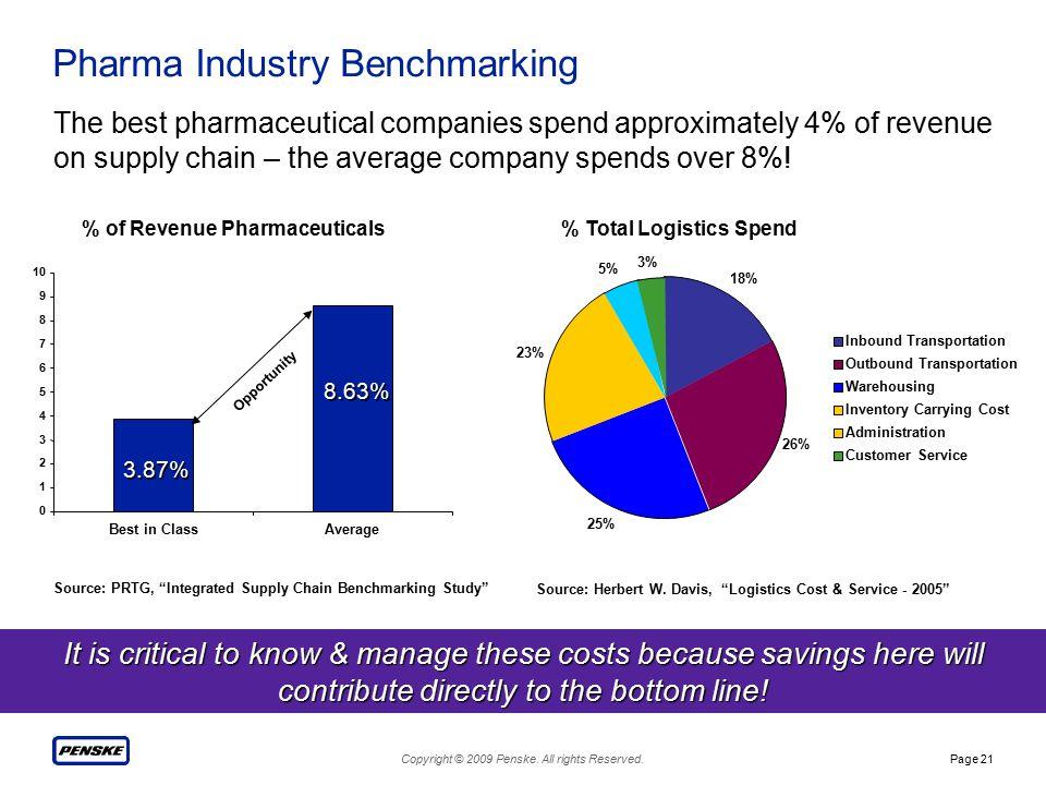Copyright © 2009 Penske. All rights Reserved.Page 21 Pharma Industry Benchmarking % Total Logistics Spend 18% 26% 25% 23% 5% 3% Inbound Transportation