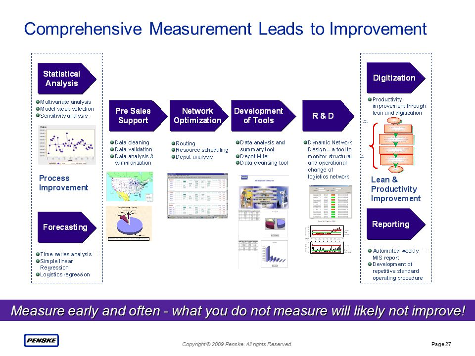 Copyright © 2009 Penske. All rights Reserved.Page 27 Comprehensive Measurement Leads to Improvement Measure early and often - what you do not measure