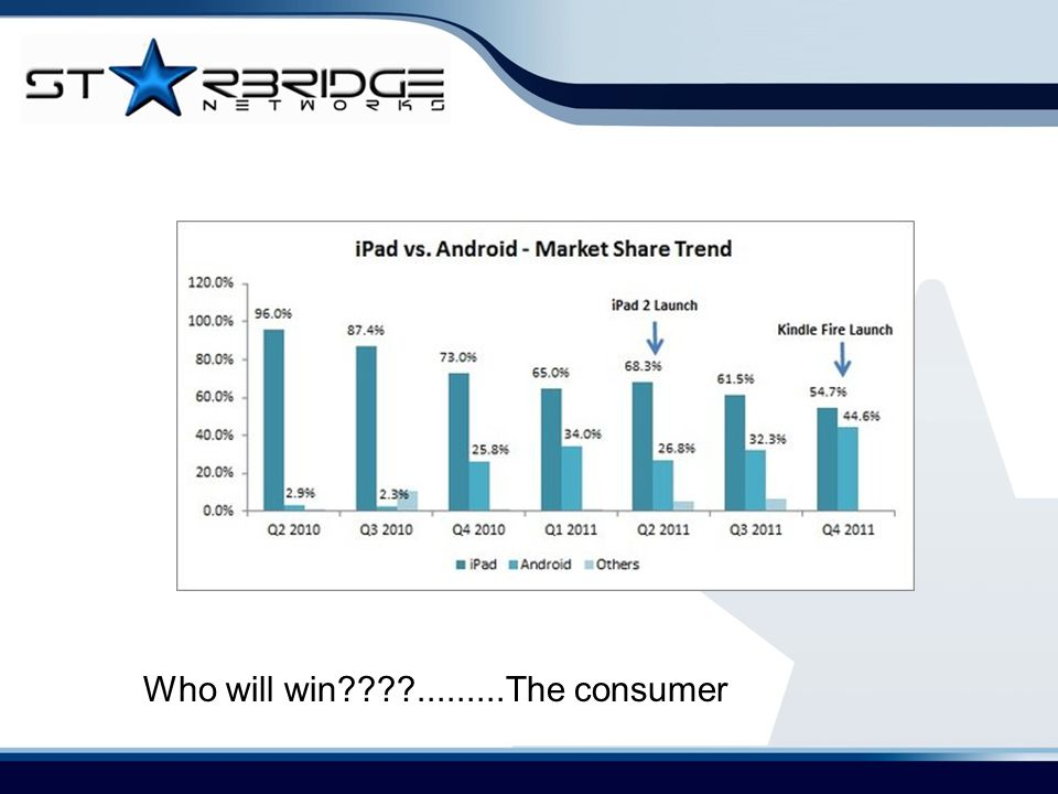 Who will win????.........The consumer