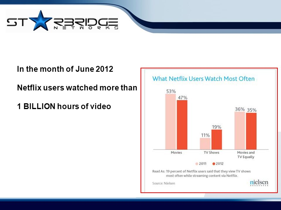 In the month of June 2012 Netflix users watched more than 1 BILLION hours of video