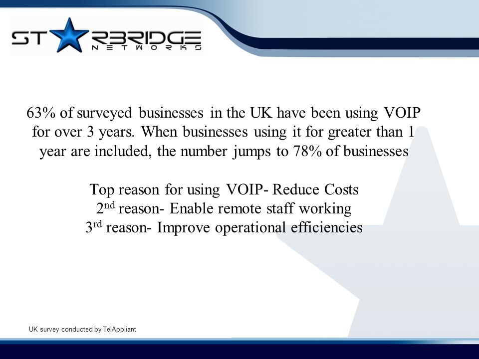 63% of surveyed businesses in the UK have been using VOIP for over 3 years. When businesses using it for greater than 1 year are included, the number