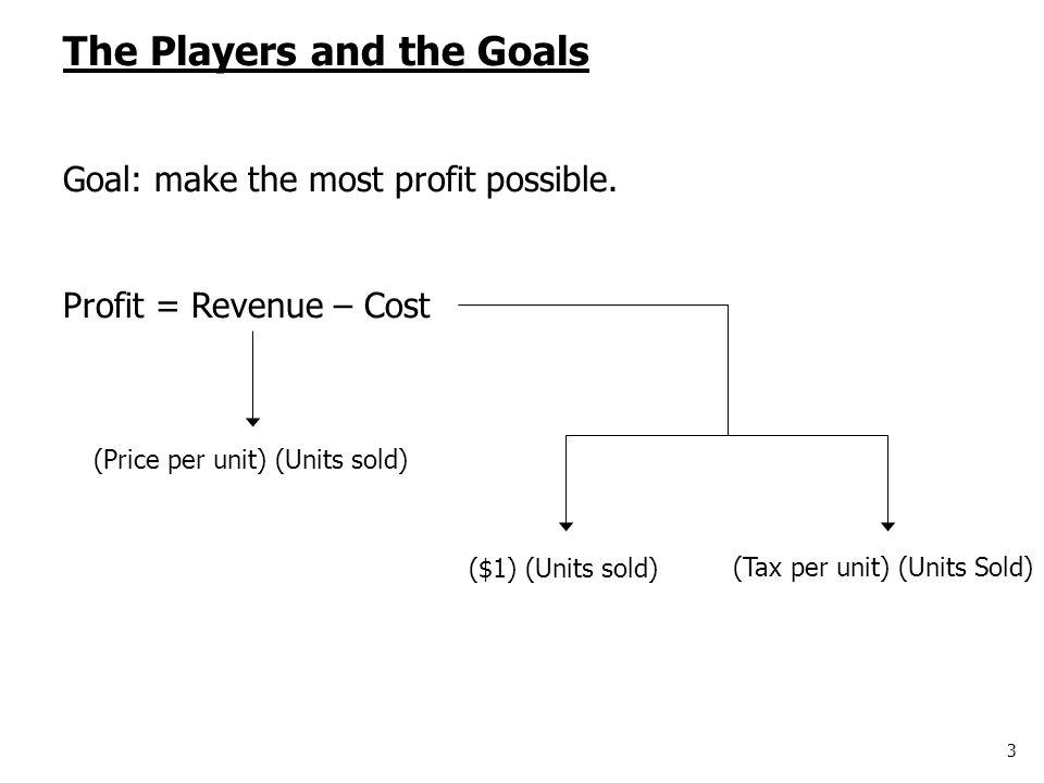3 The Players and the Goals Goal: make the most profit possible. Profit = Revenue – Cost (Price per unit) (Units sold) (Tax per unit) (Units Sold) ($1