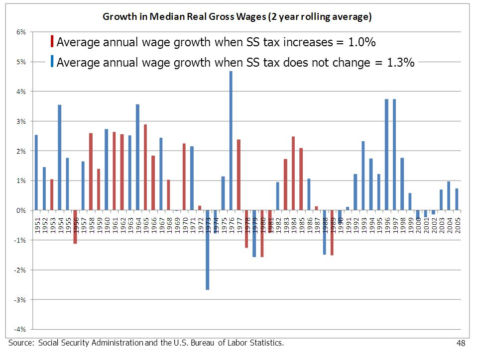 48 Average annual wage growth when SS tax increases = 1.0% Average annual wage growth when SS tax does not change = 1.3% Source:Social Security Administration and the U.S.