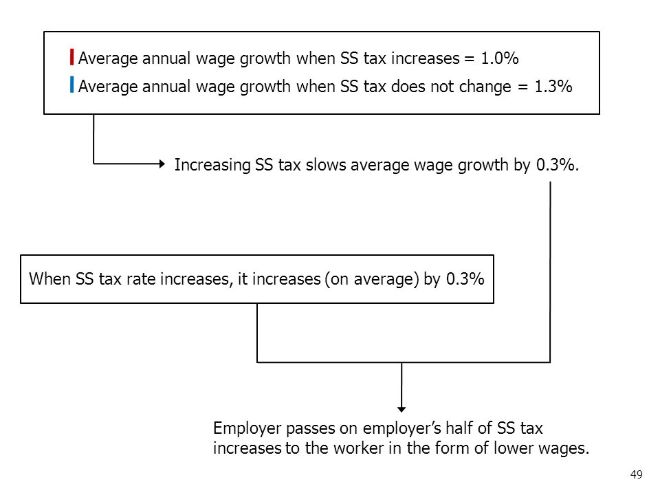 49 Average annual wage growth when SS tax increases = 1.0% Average annual wage growth when SS tax does not change = 1.3% Increasing SS tax slows average wage growth by 0.3%.