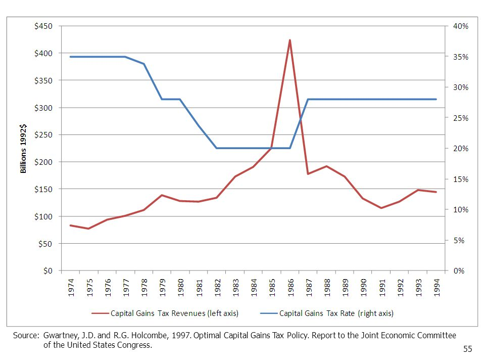 55 Source:Gwartney, J.D. and R.G. Holcombe, 1997. Optimal Capital Gains Tax Policy. Report to the Joint Economic Committee of the United States Congre