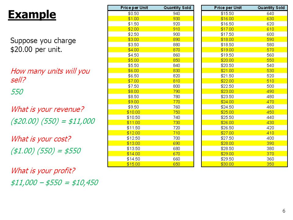 6 Example Suppose you charge $20.00 per unit. How many units will you sell.