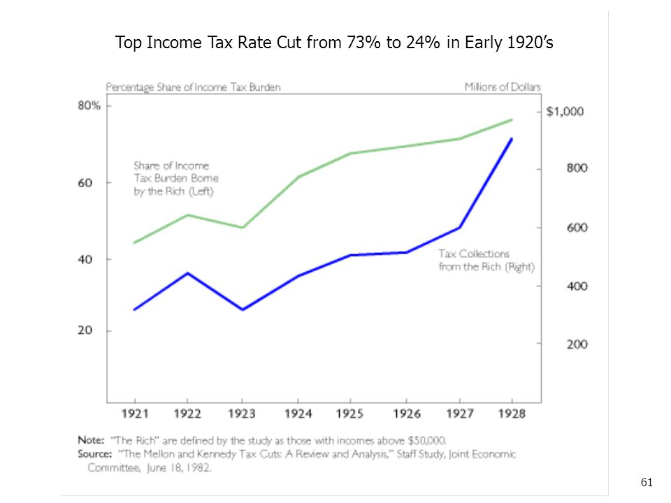 61 Top Income Tax Rate Cut from 73% to 24% in Early 1920's