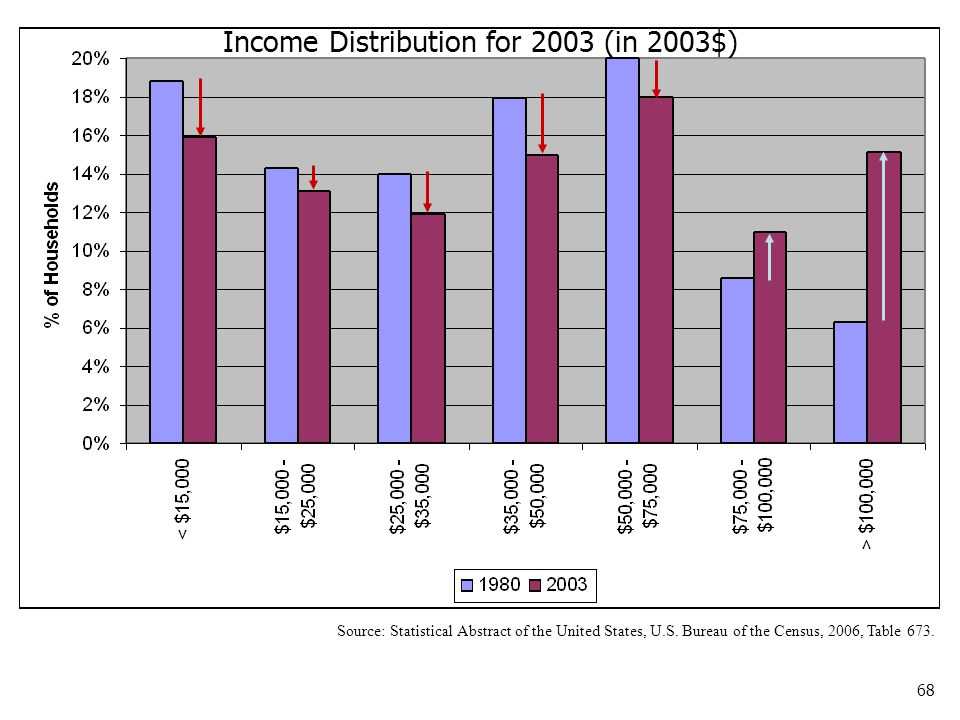 68 Source: Statistical Abstract of the United States, U.S. Bureau of the Census, 2006, Table 673. Income Distribution for 2003 (in 2003$)