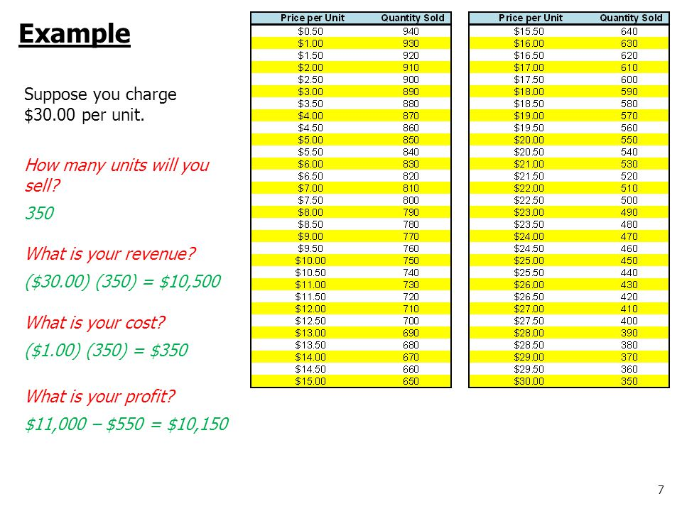 8 Example Suppose you charge $10.00 per unit.Profit = $6,750 Suppose you charge $20.00 per unit.