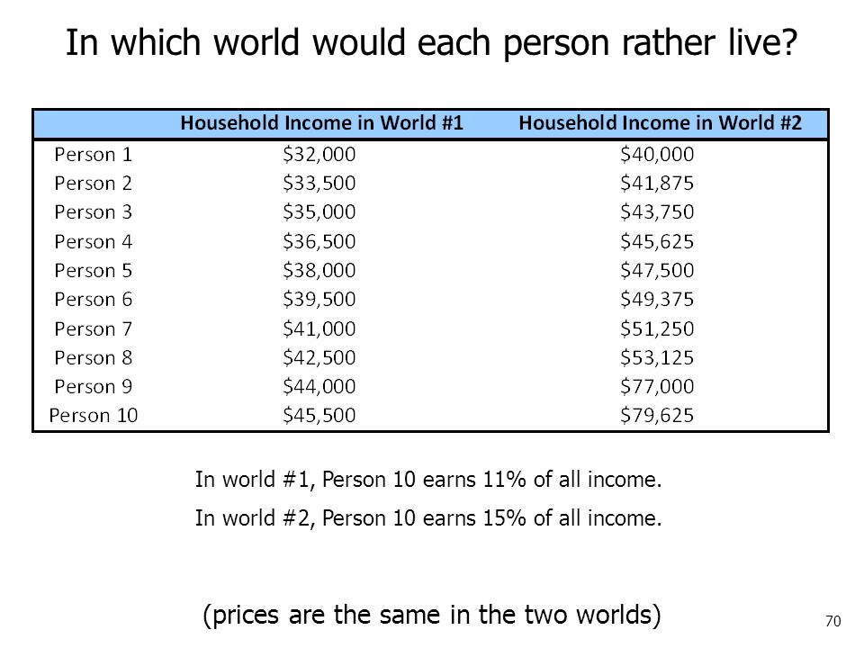 70 In which world would each person rather live.