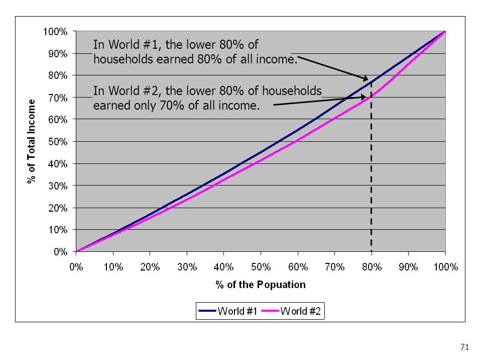 71 In World #1, the lower 80% of households earned 80% of all income.