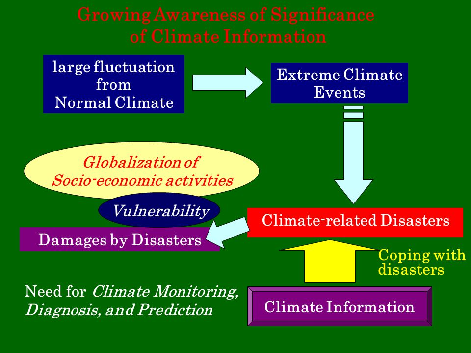 Growing Awareness of Significance of Climate Information Extreme Climate Events Need for Climate Monitoring, Diagnosis, and Prediction Climate-related Disasters large fluctuation from Normal Climate Climate Information Globalization of Socio-economic activities Damages by Disasters Vulnerability Coping with disasters