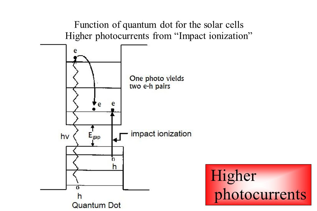 Function of quantum dot for the solar cells Higher photocurrents from Impact ionization Higher photocurrents