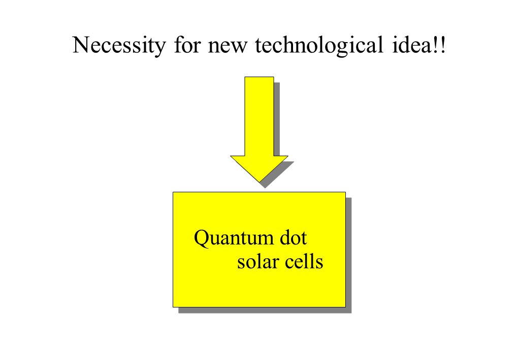 Quantum dot solar cells Quantum dot solar cells Necessity for new technological idea!!