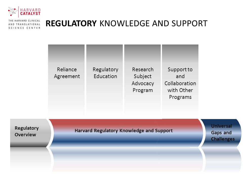 REGULATORY KNOWLEDGE AND SUPPORT Regulatory Overview Universal Gaps and Challenges Harvard Regulatory Knowledge and Support Reliance Agreement Regulatory Education Support to and Collaboration with Other Programs Research Subject Advocacy Program