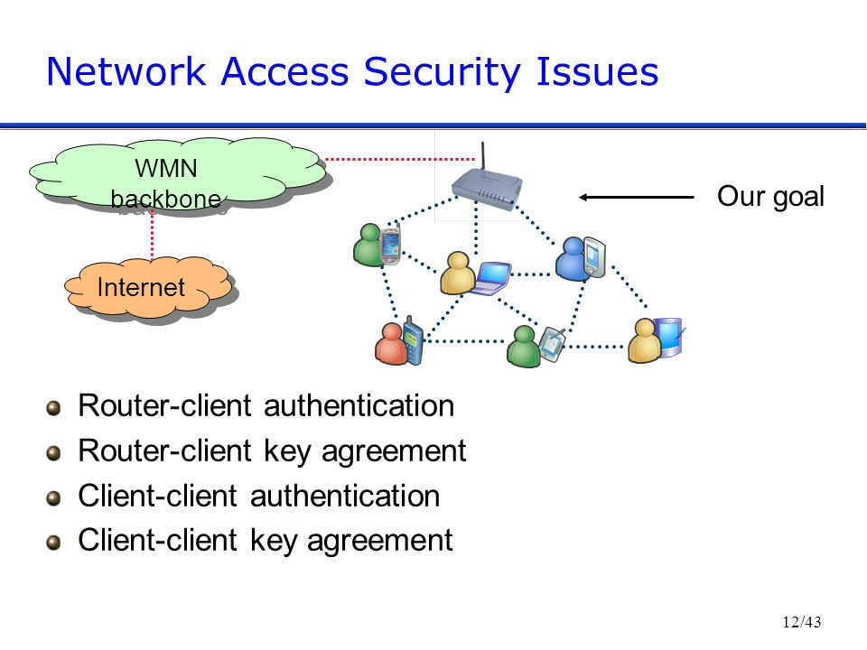 12/43 Network Access Security Issues Router-client authentication Router-client key agreement Client-client authentication Client-client key agreement Internet WMN backbone Our goal