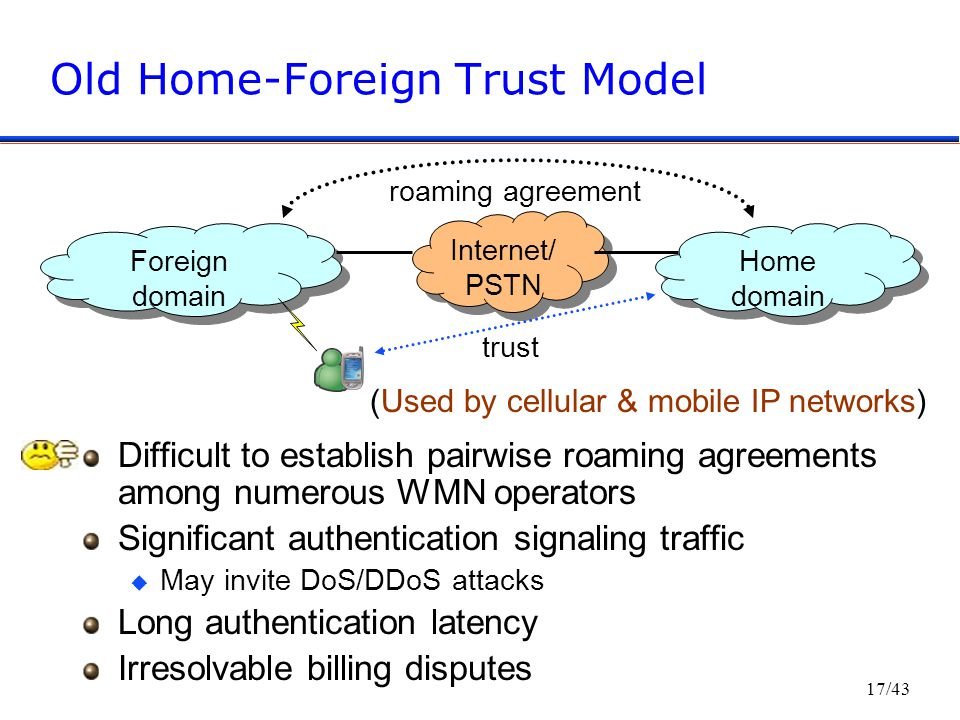17/43 Old Home-Foreign Trust Model Difficult to establish pairwise roaming agreements among numerous WMN operators Significant authentication signaling traffic u May invite DoS/DDoS attacks Long authentication latency Irresolvable billing disputes Internet/ PSTN Foreign domain Home domain trust roaming agreement (Used by cellular & mobile IP networks)