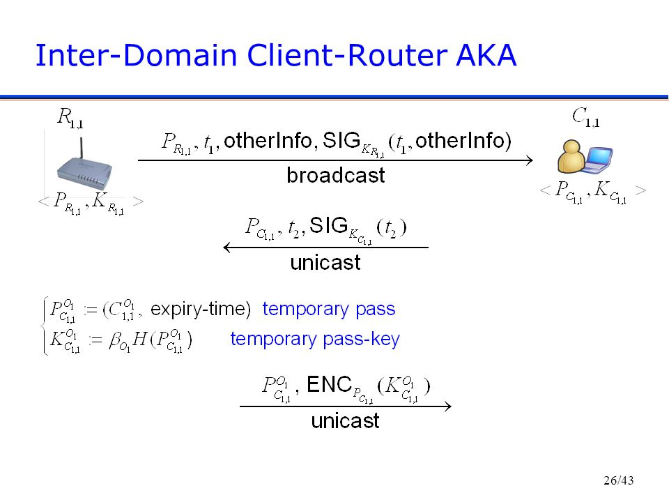 26/43 Inter-Domain Client-Router AKA