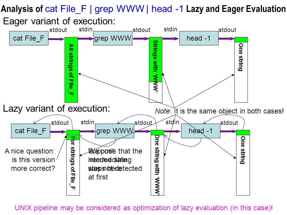 Analysis of cat File_F | grep WWW | head -1 Lazy and Eager Evaluation Eager variant of execution: cat File_Fgrep WWWhead -1 stdout stdin stdout stdin stdout One string All strings of File_F Strings with 'WWW' Lazy variant of execution: cat File_Fgrep WWWhead -1 stdout stdin stdout stdin stdout One string One string with 'WWW' For strings of File_F UNIX pipeline may be considered as optimization of lazy evaluation (in this case).