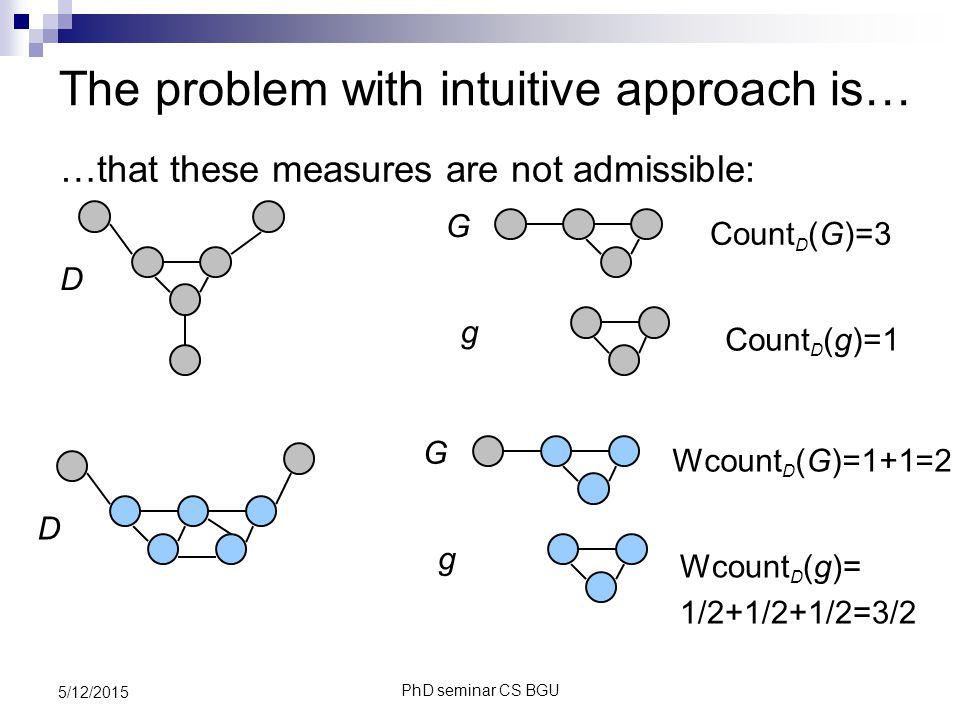 PhD seminar CS BGU 5/12/2015 The problem with intuitive approach is… …that these measures are not admissible: Count D (G)=3 Count D (g)=1 G g D D Wcount D (G)=1+1=2 Wcount D (g)= 1/2+1/2+1/2=3/2 G g