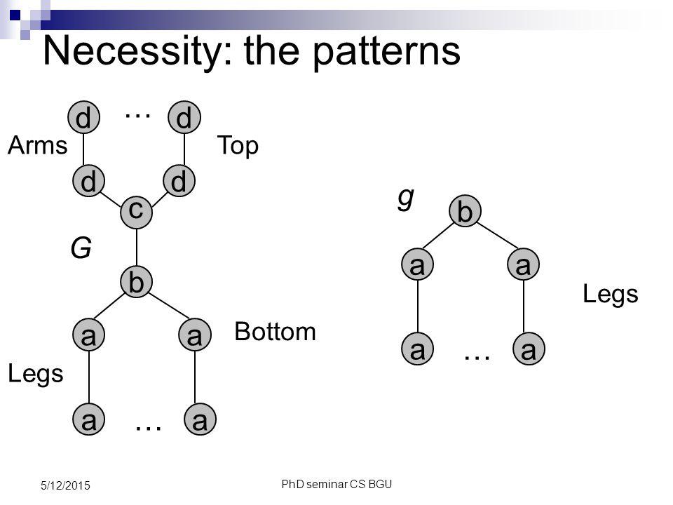 PhD seminar CS BGU 5/12/2015 Necessity: the patterns a … … a a a b c dd dd G a … a a a b g Top Bottom Legs Arms Legs