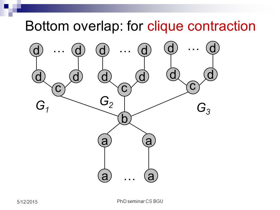 PhD seminar CS BGU 5/12/2015 Bottom overlap: for clique contraction a … … a a a b c dd dd G1G1 … c dd dd … c dd dd G3G3 G2G2
