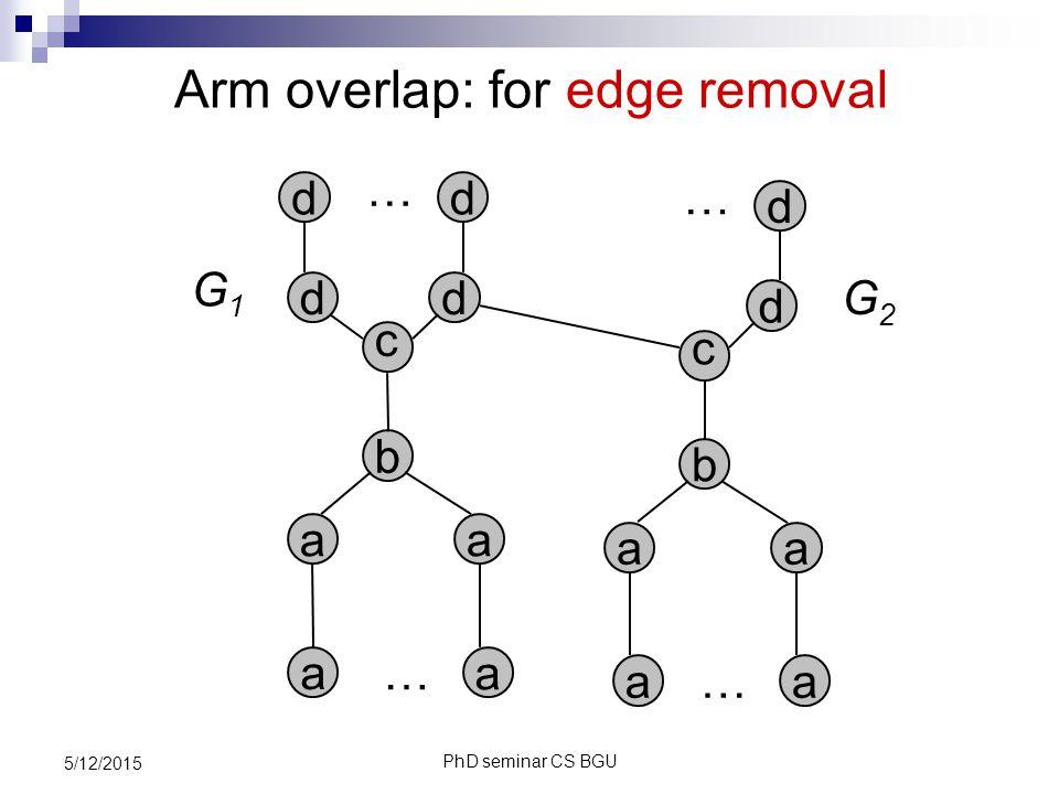 PhD seminar CS BGU 5/12/2015 Arm overlap: for edge removal a … … a a a b c dd dd G1G1 … … a a b c d d G2G2 a a